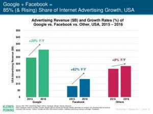 Augmentation du budget publicitaire sur Google et Facebook