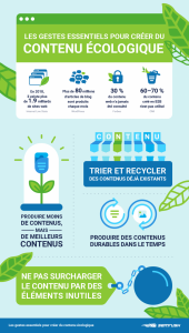 Créer du contenu écologique