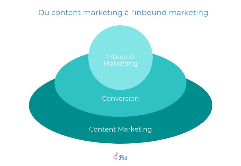 Stratégie de contenu B2B : les 3 niveaux