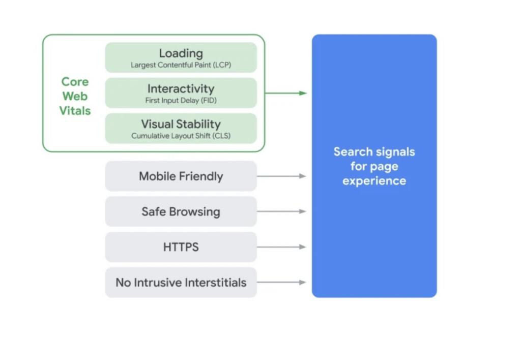 Google Page Experience avec les Core Web Vitals